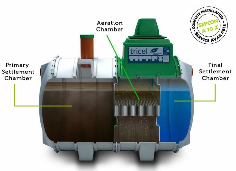 Sepcon-Tricel-Sewage-Treatment-Unit