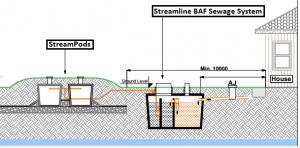 StreamPods_streamline-sewage example