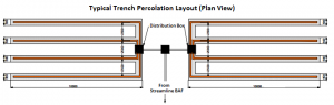 trench percolation example